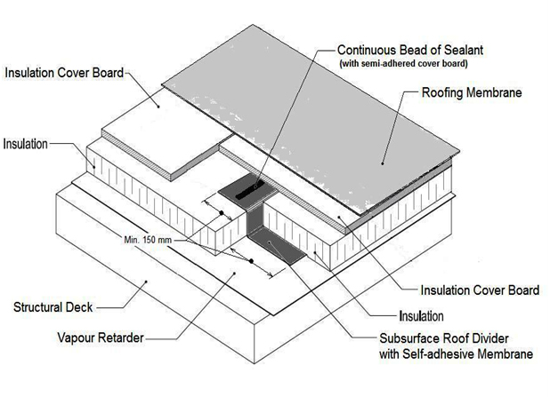 COMPONENTS OF A MEMBRANE ROOF SYSTEM