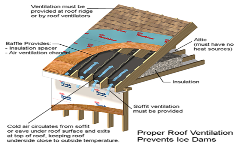 Roof safety tips